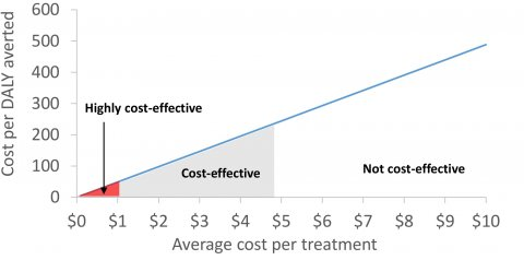 Sensitivity of the cost-effectiveness of preventive chemotherapy to the assumed average treatment cost.