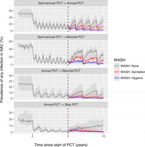 Model-predicted additional impact of WASH on hookworm prevalence in settings where school-based treatment is scaled down or stopped. Lines represent the average of repeated simulations with random pre-control transmission conditions that followed a specific path through a decision tree for scaling down or stopping PCT. See https://doi.org/10.1371/journal.pntd.0006758.g003.