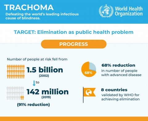 WHO announce a 91% drop in trachoma risk since 2002 | LCNTDR